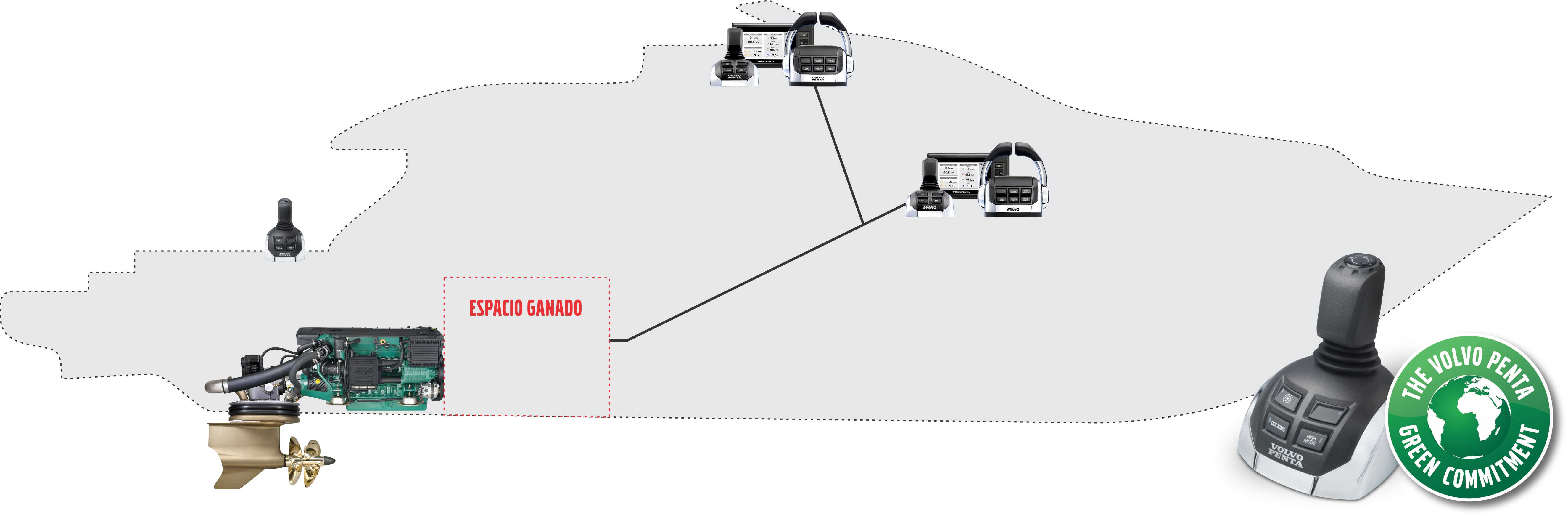 Barco con motorización Volvo Penta IPS